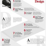 Japanese Design Principles Best Of Dieter Rams 10 Principles for Good Design Posters On