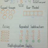 Fantastic Divisiones De Sala Inspirational Understanding Division Anchor Chart